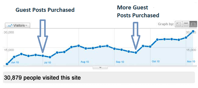 Google Analytics Ranking with guest posts
